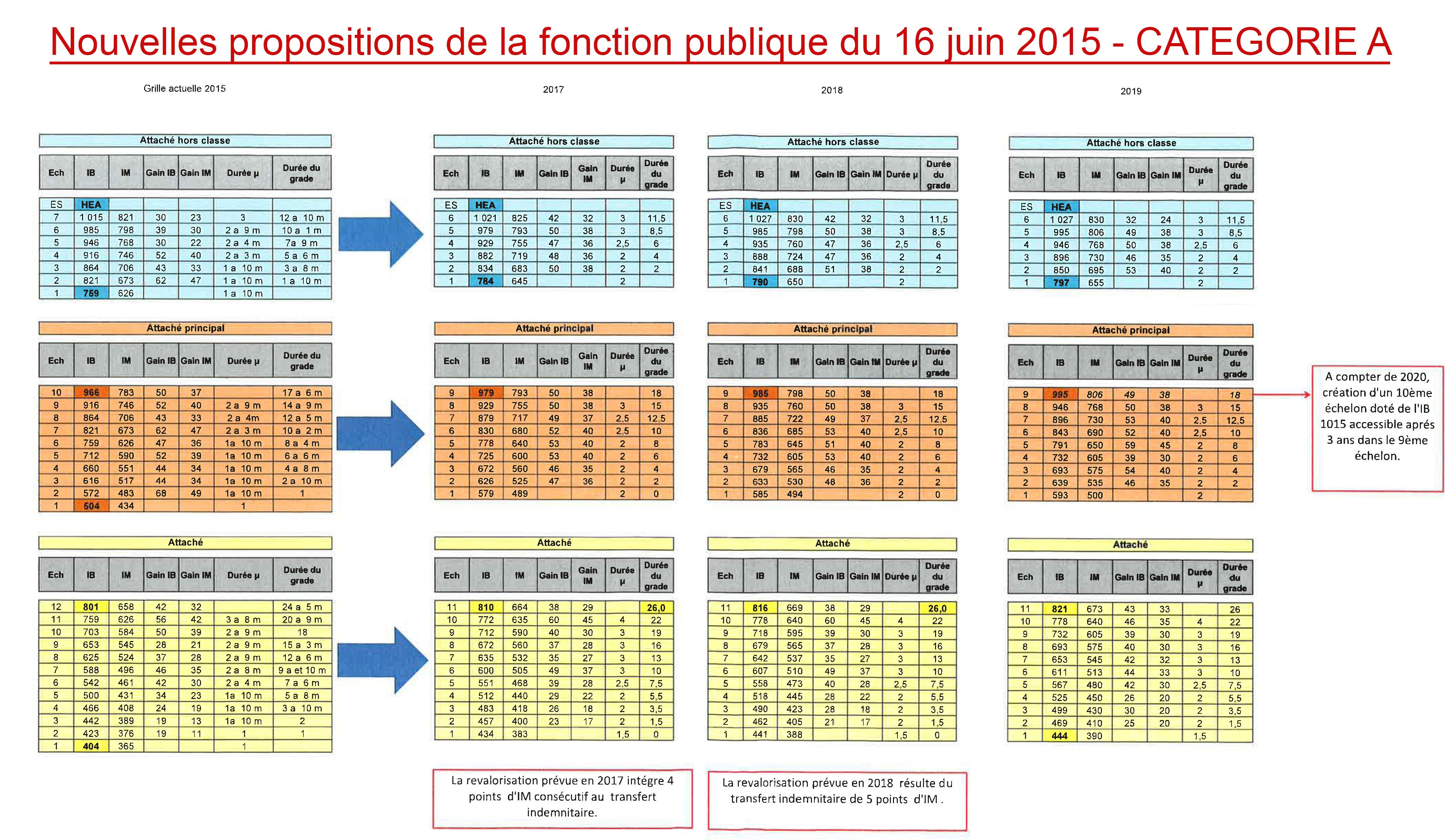 Nouvelle grille indiciaire categorie c en fph pour 2017 - Nouvelle grille indiciaire categorie c 2015 ...