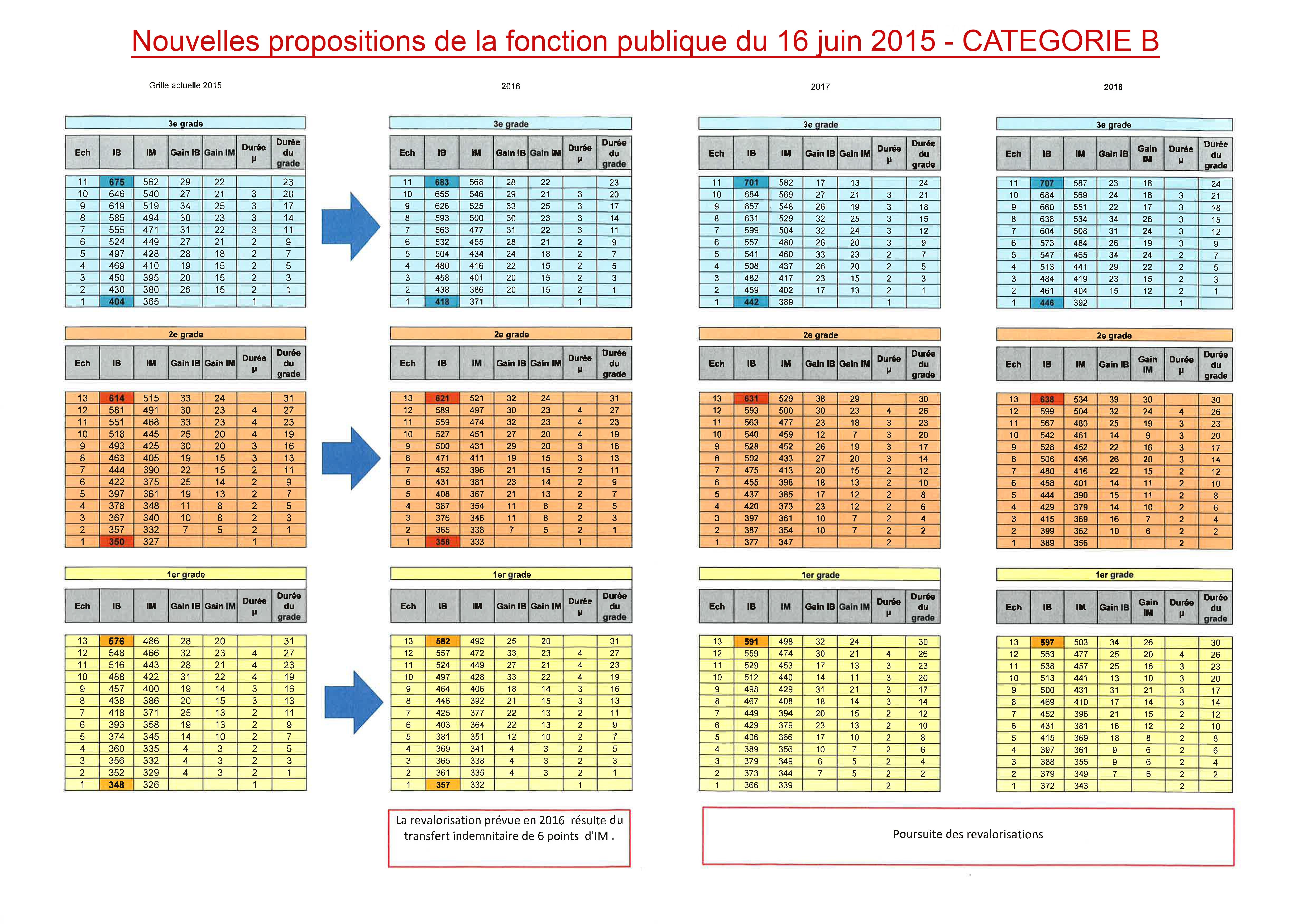 Ppcr nouvelles propositions de grilles salariales - Grille secretaire administratif ...