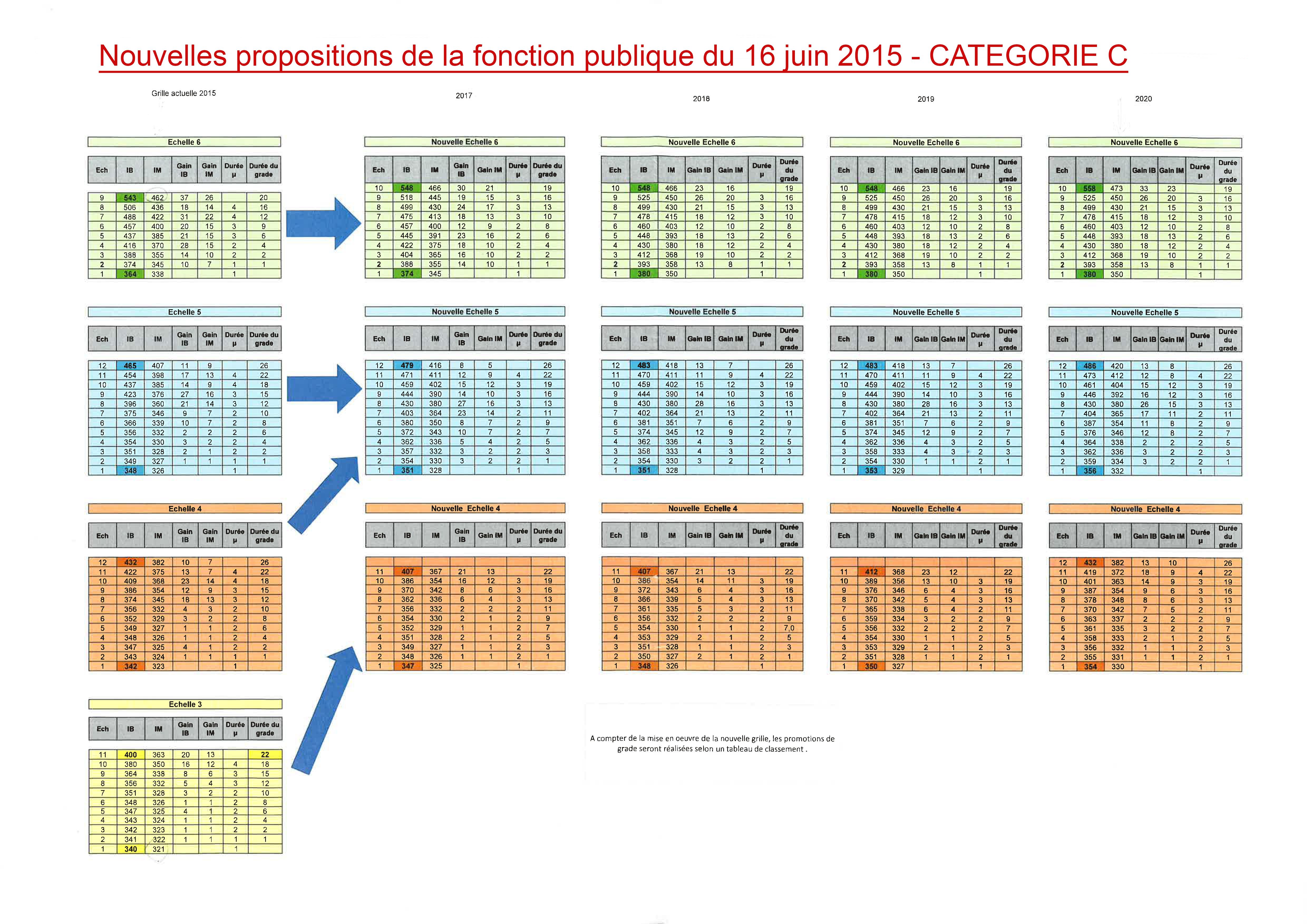 Ppcr nouvelles propositions de grilles salariales - Grille de salaire fonction publique categorie c ...